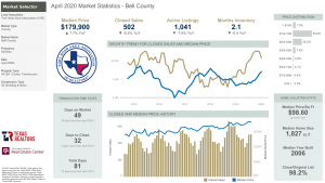 Bell County Texas Market Statistics for April 2020