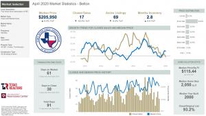 Belton Texas Market Statistics for April 2020