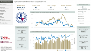 Copperas Cove Texas Market Statistics for April 2020