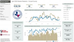 Coryell County Texas Market Statistics for April 2020