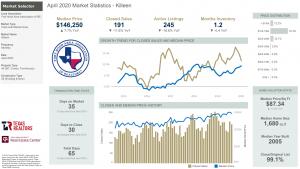 Killeen Texas Market Statistics for April 2020