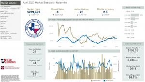 Nolanville Texas Market Statistics for April 2020