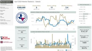 Salado Texas Market Statistics for April 2020